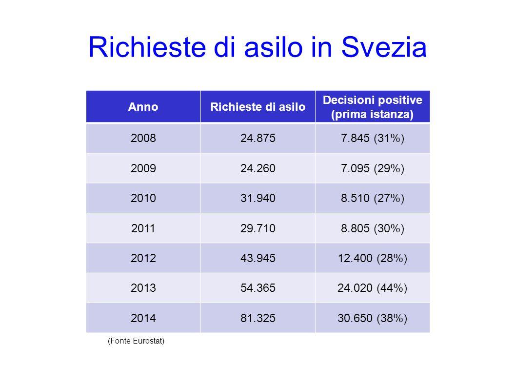 Richieste di asilo in Svezia AnnoRichieste di asilo Decisioni positive (prima istanza) 200824.8757.845 (31%) 200924.2607.095 (29%) 201031.9408.510 (27%) 201129.7108.805 (30%) 201243.94512.400 (28%) 201354.36524.020 (44%) 201481.32530.650 (38%) (Fonte Eurostat)