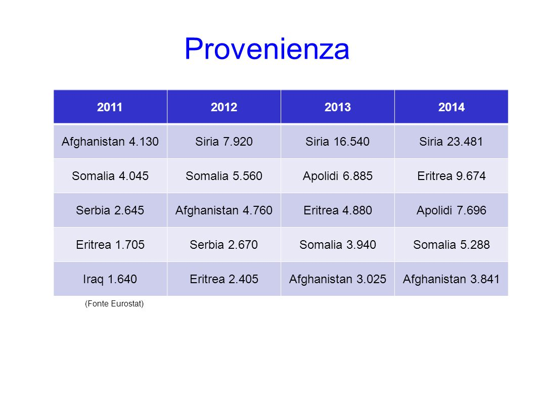 Provenienza 2011201220132014 Afghanistan 4.130Siria 7.920Siria 16.540Siria 23.481 Somalia 4.045Somalia 5.560Apolidi 6.885Eritrea 9.674 Serbia 2.645Afg