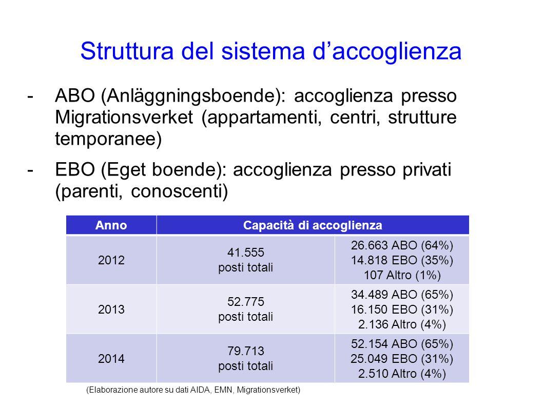 Struttura del sistema d'accoglienza -ABO (Anläggningsboende): accoglienza presso Migrationsverket (appartamenti, centri, strutture temporanee) -EBO (E