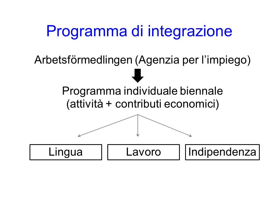 Programma di integrazione Arbetsförmedlingen (Agenzia per l'impiego) Programma individuale biennale (attività + contributi economici) LinguaLavoroIndipendenza