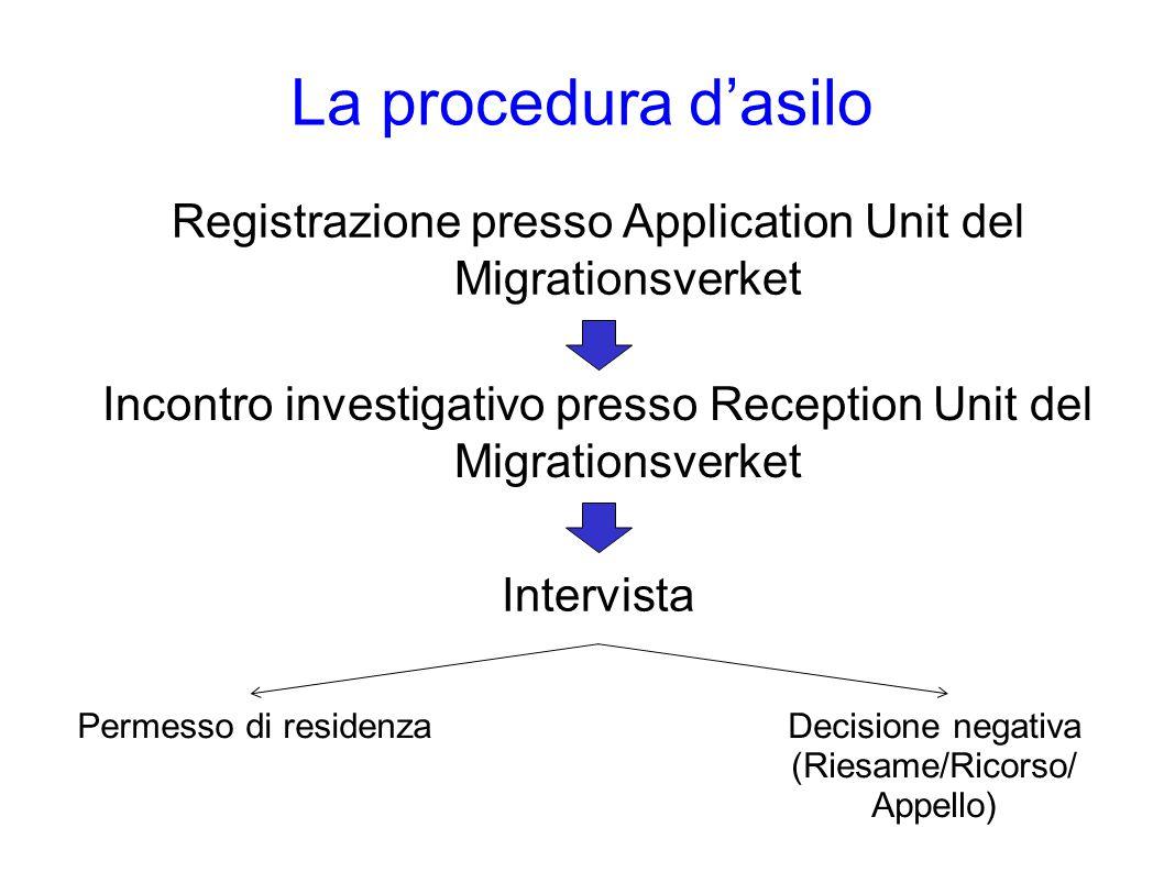 La procedura d'asilo Registrazione presso Application Unit del Migrationsverket Incontro investigativo presso Reception Unit del Migrationsverket Intervista Permesso di residenzaDecisione negativa (Riesame/Ricorso/ Appello)
