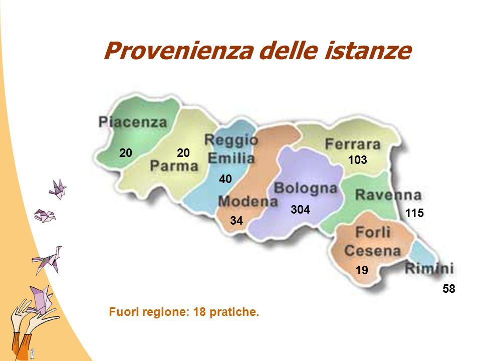 Provenienza delle istanze 20 40 34 304 103 115 19 58 Fuori regione: 18 pratiche.