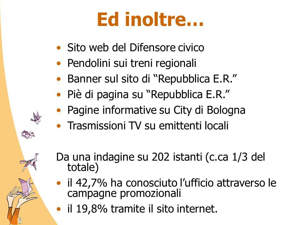 Ed inoltre… Sito web del Difensore civico Pendolini sui treni regionali Banner sul sito di Repubblica E.R. Piè di pagina su Repubblica E.R. Pagine informative su City di Bologna Trasmissioni TV su emittenti locali Da una indagine su 202 istanti (c.ca 1/3 del totale) il 42,7% ha conosciuto l'ufficio attraverso le campagne promozionali il 19,8% tramite il sito internet.