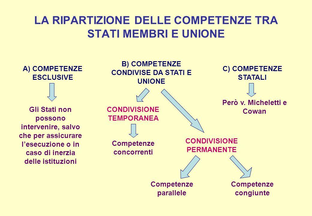 LA RIPARTIZIONE DELLE COMPETENZE TRA STATI MEMBRI E UNIONE A) COMPETENZE ESCLUSIVE B) COMPETENZE CONDIVISE DA STATI E UNIONE C) COMPETENZE STATALI Gli