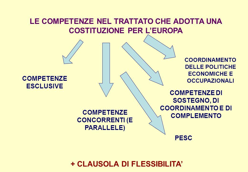 LE COMPETENZE NEL TRATTATO CHE ADOTTA UNA COSTITUZIONE PER L'EUROPA COMPETENZE ESCLUSIVE COMPETENZE CONCORRENTI (E PARALLELE) COMPETENZE DI SOSTEGNO,