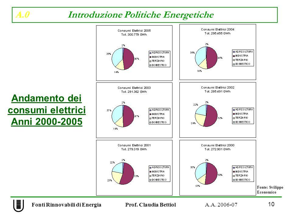 A.0 Introduzione Politiche Energetiche 10 Fonti Rinnovabili di Energia Prof.