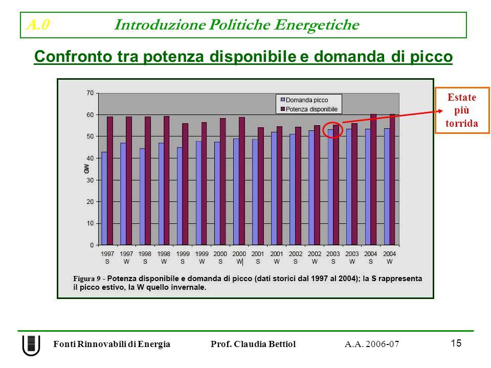 A.0 Introduzione Politiche Energetiche 15 Fonti Rinnovabili di Energia Prof.
