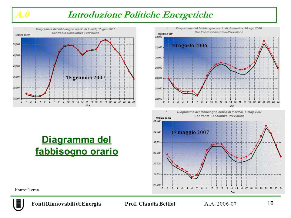 A.0 Introduzione Politiche Energetiche 16 Fonti Rinnovabili di Energia Prof.