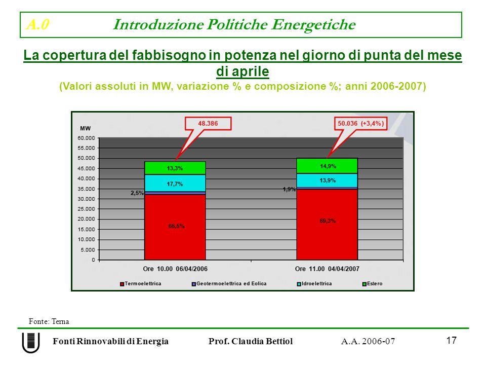 A.0 Introduzione Politiche Energetiche 17 Fonti Rinnovabili di Energia Prof.