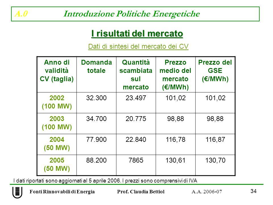 A.0 Introduzione Politiche Energetiche 34 Fonti Rinnovabili di Energia Prof.