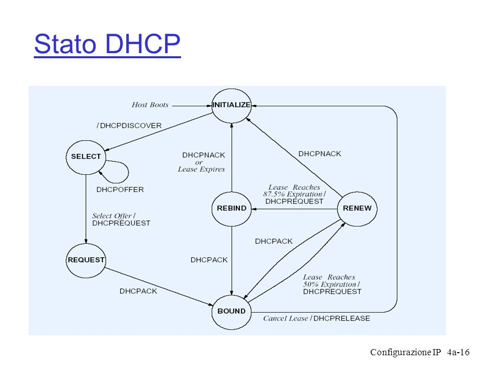 Configurazione IP4a-16 Stato DHCP