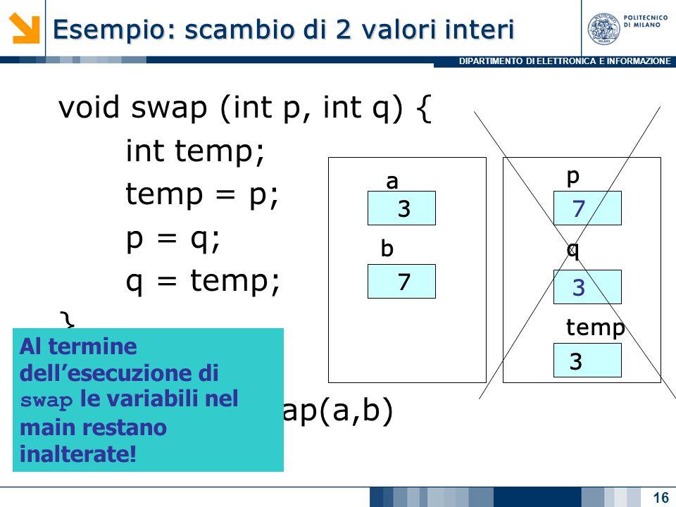 DIPARTIMENTO DI ELETTRONICA E INFORMAZIONE Esempio: scambio di 2 valori interi void swap (int p, int q) { int temp; temp = p; p = q; q = temp; } Nel main: swap(a,b) 16 a b 3 7 p q temp 7 3 3 Al termine dell'esecuzione di swap le variabili nel main restano inalterate!