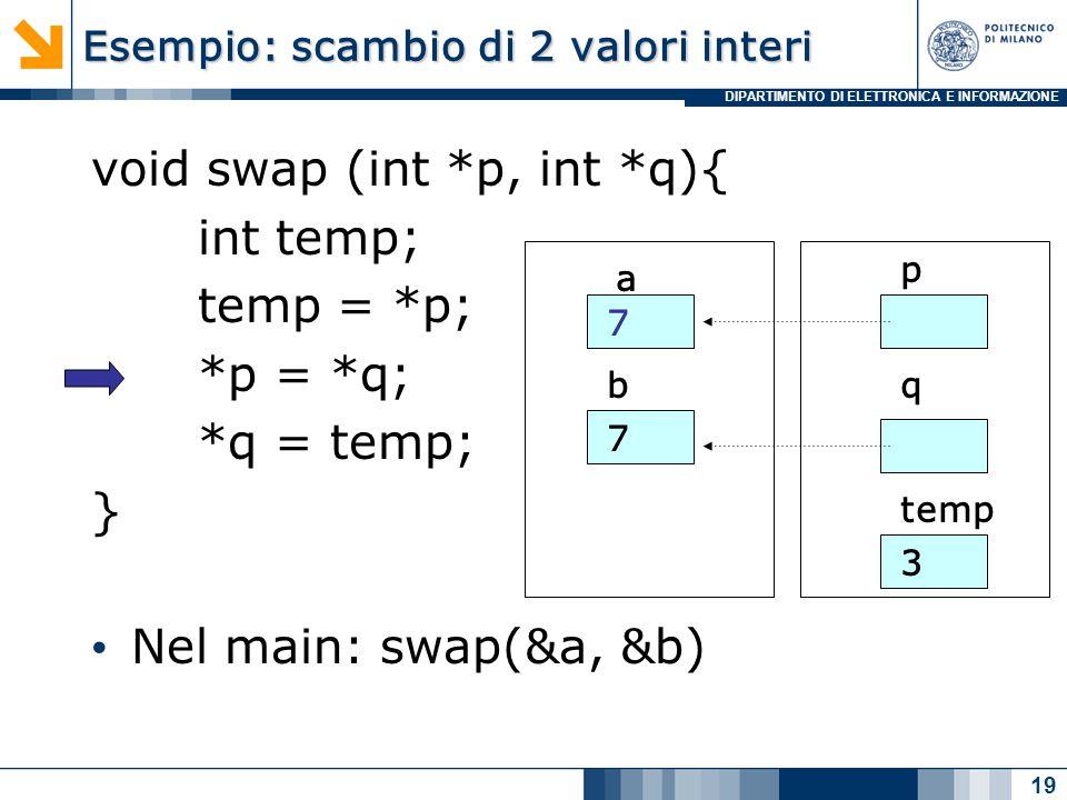 DIPARTIMENTO DI ELETTRONICA E INFORMAZIONE Esempio: scambio di 2 valori interi void swap (int *p, int *q){ int temp; temp = *p; *p = *q; *q = temp; } Nel main: swap(&a, &b) 19 a b 7 7 p q temp 3