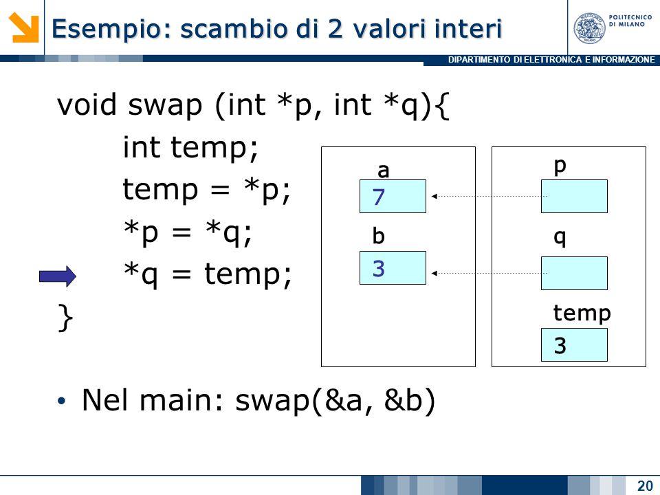 DIPARTIMENTO DI ELETTRONICA E INFORMAZIONE Esempio: scambio di 2 valori interi void swap (int *p, int *q){ int temp; temp = *p; *p = *q; *q = temp; } Nel main: swap(&a, &b) 20 a b 7 3 p q temp 3