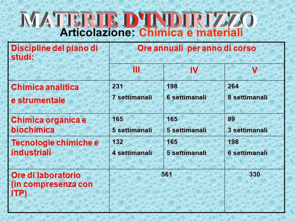 Discipline del piano di studi: Ore annuali per anno di corso IIIIVV Chimica analitica e strumentale 231 7 settimanali 198 6 settimanali 264 8 settiman