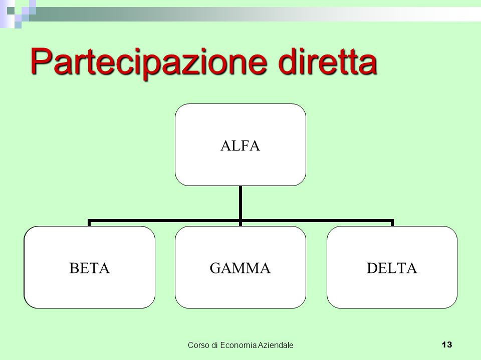 Corso di Economia Aziendale13 Partecipazione diretta BETA