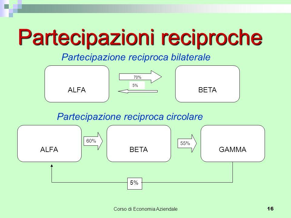 Corso di Economia Aziendale16 Partecipazioni reciproche BETA 70% 5% ALFA Partecipazione reciproca bilaterale ALFABETAGAMMA 60% 55% 5% Partecipazione r