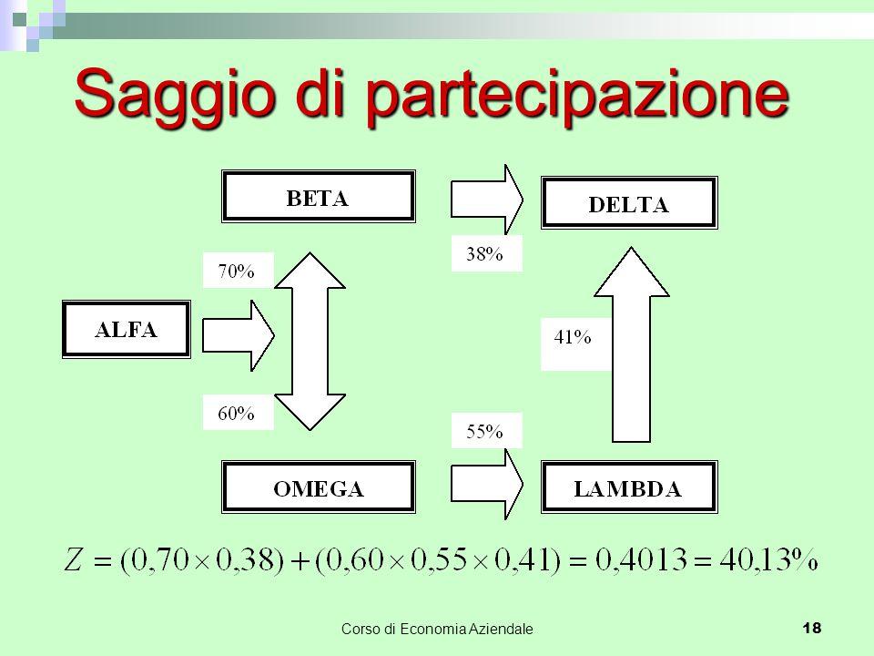 Corso di Economia Aziendale18 Saggio di partecipazione
