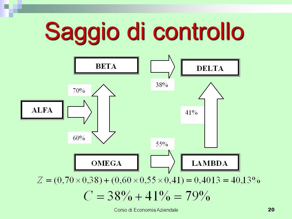 Corso di Economia Aziendale20 Saggio di controllo