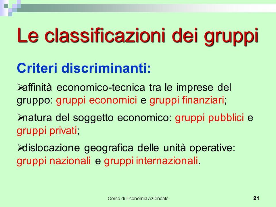 Corso di Economia Aziendale21 Le classificazioni dei gruppi Criteri discriminanti:  affinità economico-tecnica tra le imprese del gruppo: gruppi econ