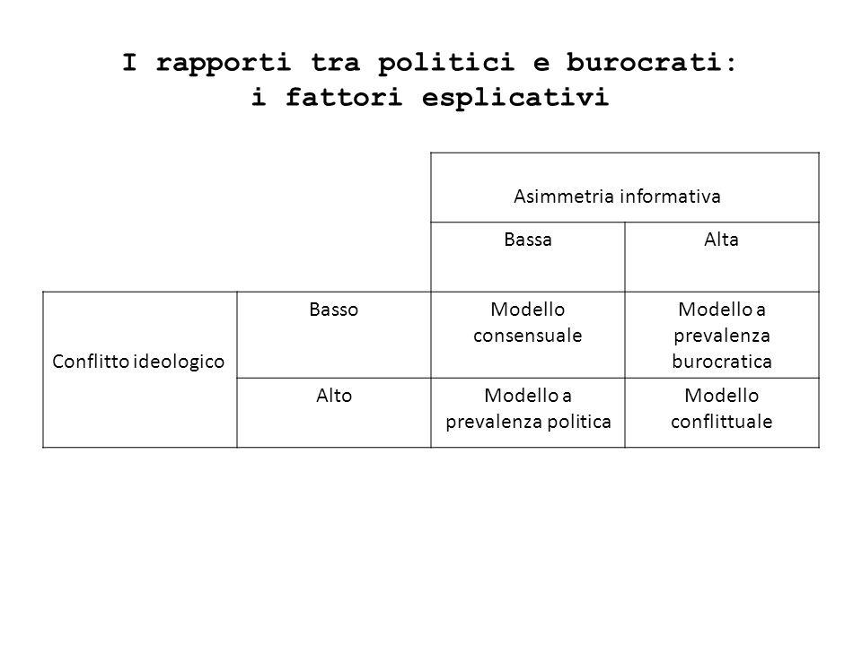 I rapporti tra politici e burocrati: i fattori esplicativi Asimmetria informativa BassaAlta Conflitto ideologico BassoModello consensuale Modello a pr