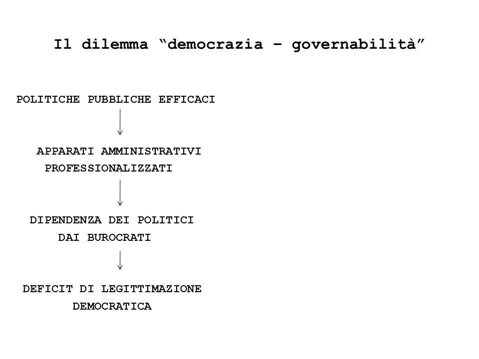 Il dilemma democrazia – governabilità POLITICHE PUBBLICHE EFFICACI APPARATI AMMINISTRATIVI PROFESSIONALIZZATI DIPENDENZA DEI POLITICI DAI BUROCRATI DEFICIT DI LEGITTIMAZIONE DEMOCRATICA