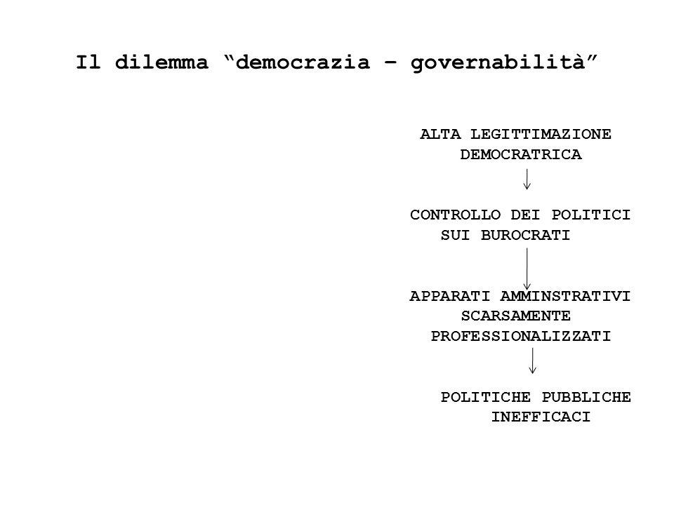 Il dilemma democrazia – governabilità ALTA LEGITTIMAZIONE DEMOCRATRICA CONTROLLO DEI POLITICI SUI BUROCRATI APPARATI AMMINSTRATIVI SCARSAMENTE PROFESSIONALIZZATI POLITICHE PUBBLICHE INEFFICACI
