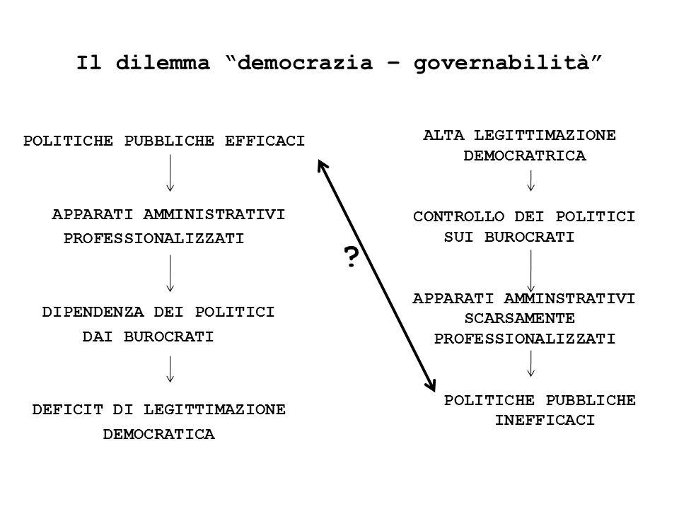 Il dilemma democrazia – governabilità POLITICHE PUBBLICHE EFFICACI APPARATI AMMINISTRATIVI PROFESSIONALIZZATI DIPENDENZA DEI POLITICI DAI BUROCRATI DEFICIT DI LEGITTIMAZIONE DEMOCRATICA ALTA LEGITTIMAZIONE DEMOCRATRICA CONTROLLO DEI POLITICI SUI BUROCRATI APPARATI AMMINSTRATIVI SCARSAMENTE PROFESSIONALIZZATI POLITICHE PUBBLICHE INEFFICACI ?