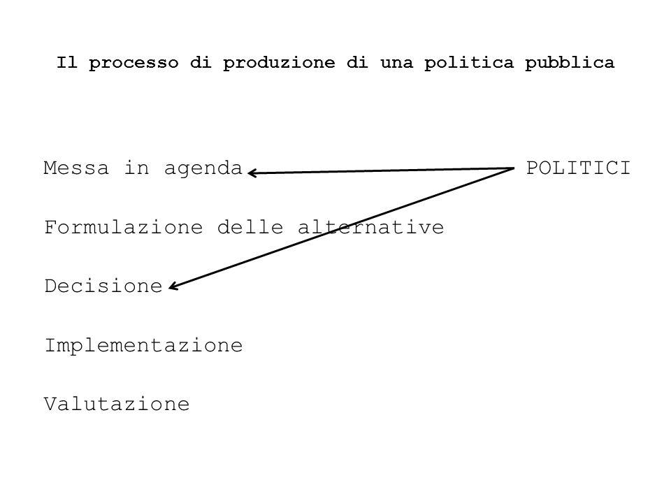 Il processo di produzione di una politica pubblica Messa in agenda POLITICI Formulazione delle alternative Decisione Implementazione Valutazione