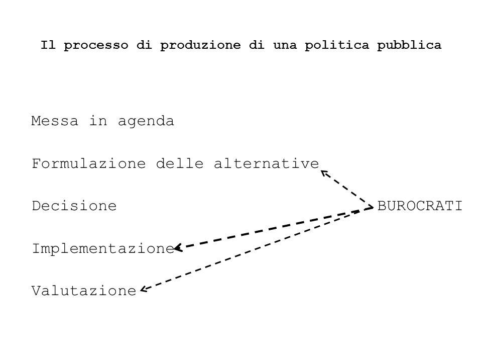 Il processo di produzione di una politica pubblica Messa in agenda Formulazione delle alternative Decisione BUROCRATI Implementazione Valutazione