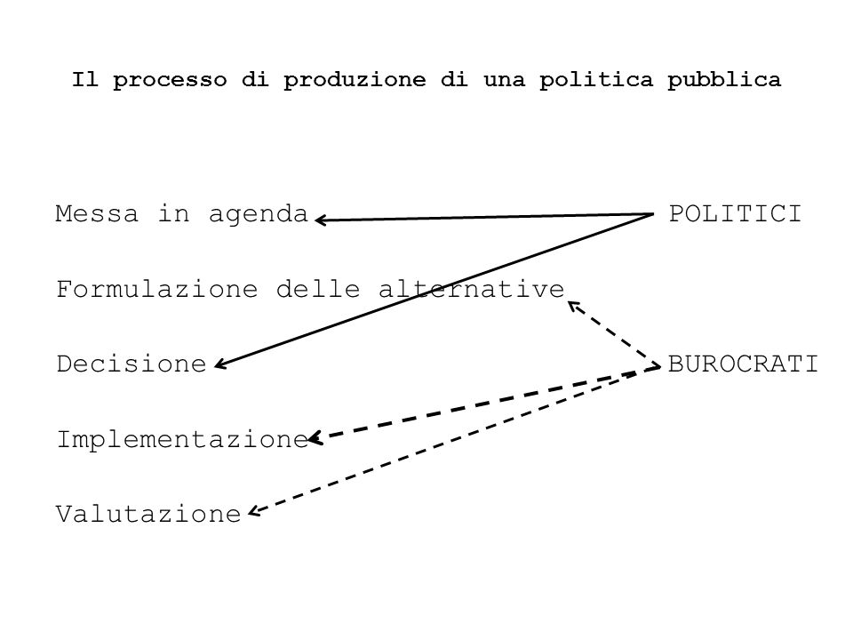 Il processo di produzione di una politica pubblica Messa in agenda POLITICI Formulazione delle alternative Decisione BUROCRATI Implementazione Valutazione