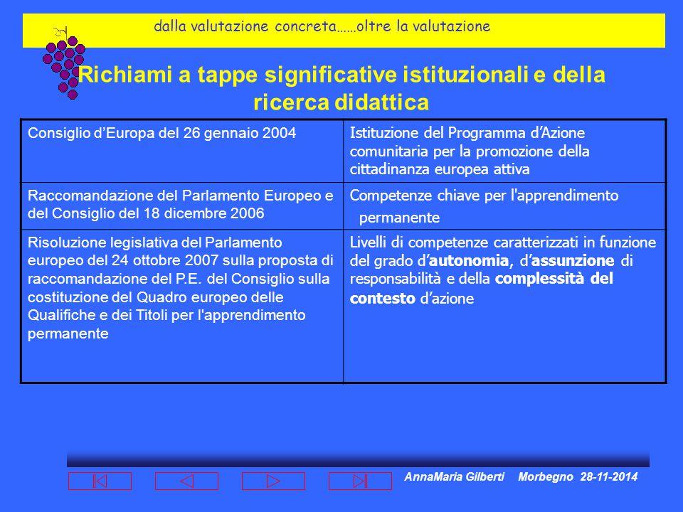 AnnaMaria Gilberti Morbegno 28-11-2014 dalla valutazione concreta……oltre la valutazione Richiami a tappe significative istituzionali e della ricerca didattica Consiglio d'Europa del 26 gennaio 2004 Istituzione del Programma d'Azione comunitaria per la promozione della cittadinanza europea attiva Raccomandazione del Parlamento Europeo e del Consiglio del 18 dicembre 2006 Competenze chiave per l apprendimento permanente Risoluzione legislativa del Parlamento europeo del 24 ottobre 2007 sulla proposta di raccomandazione del P.E.