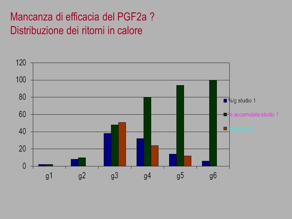 Mancanza di efficacia del PGF2a ? Distribuzione dei ritorni in calore