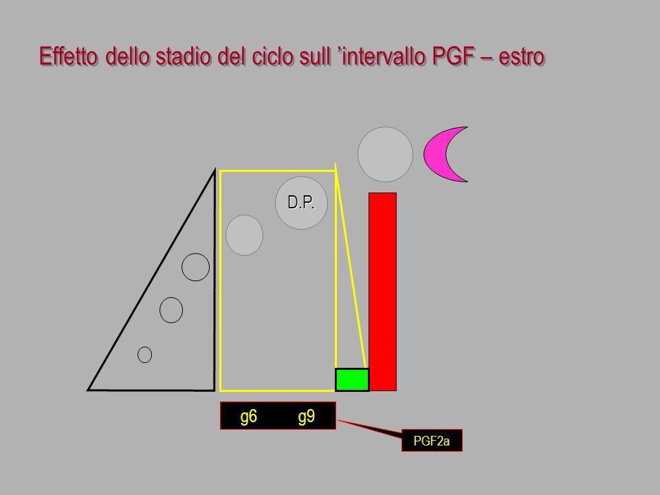 Effetto dello stadio del ciclo sull 'intervallo PGF – estro D.P. g6 g9 PGF2a