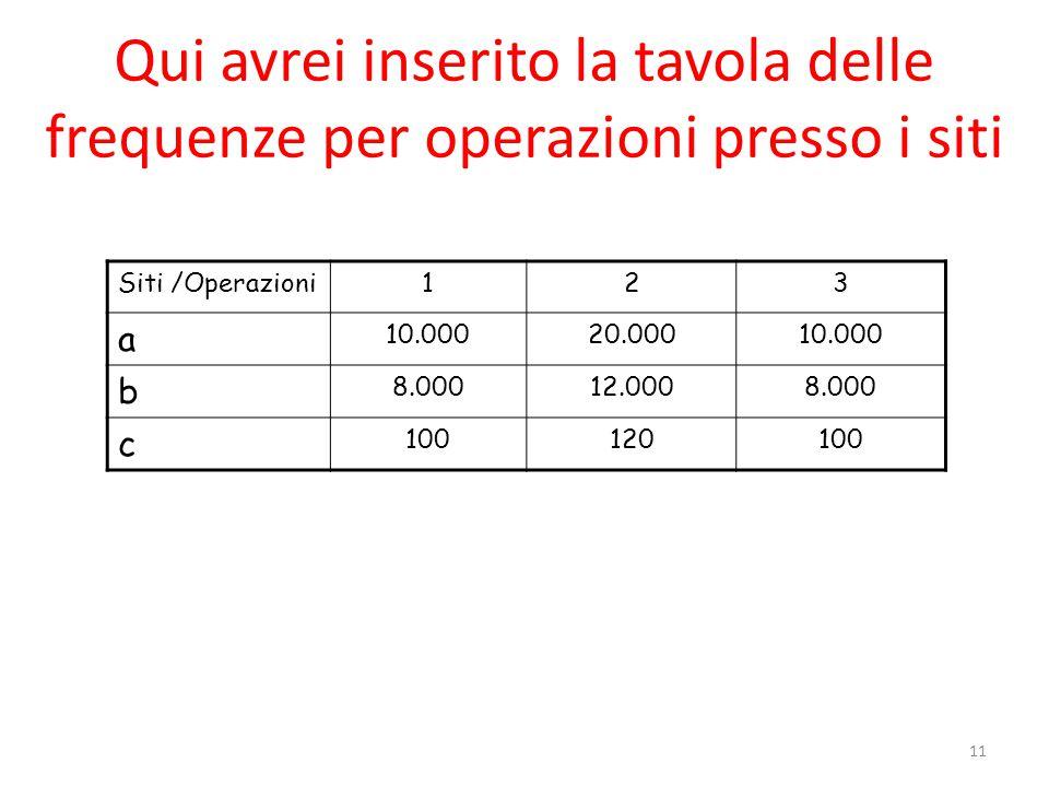 11 Qui avrei inserito la tavola delle frequenze per operazioni presso i siti Siti /Operazioni123 a 10.00020.00010.000 b 8.00012.0008.000 c 100120100