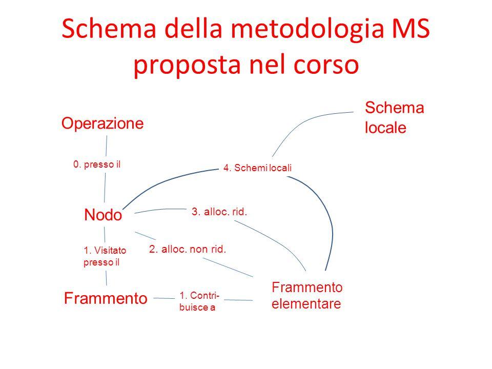 Schema della metodologia MS proposta nel corso Operazione Nodo Frammento elementare 0. presso il 1. Visitato presso il 1. Contri- buisce a 2. alloc. n