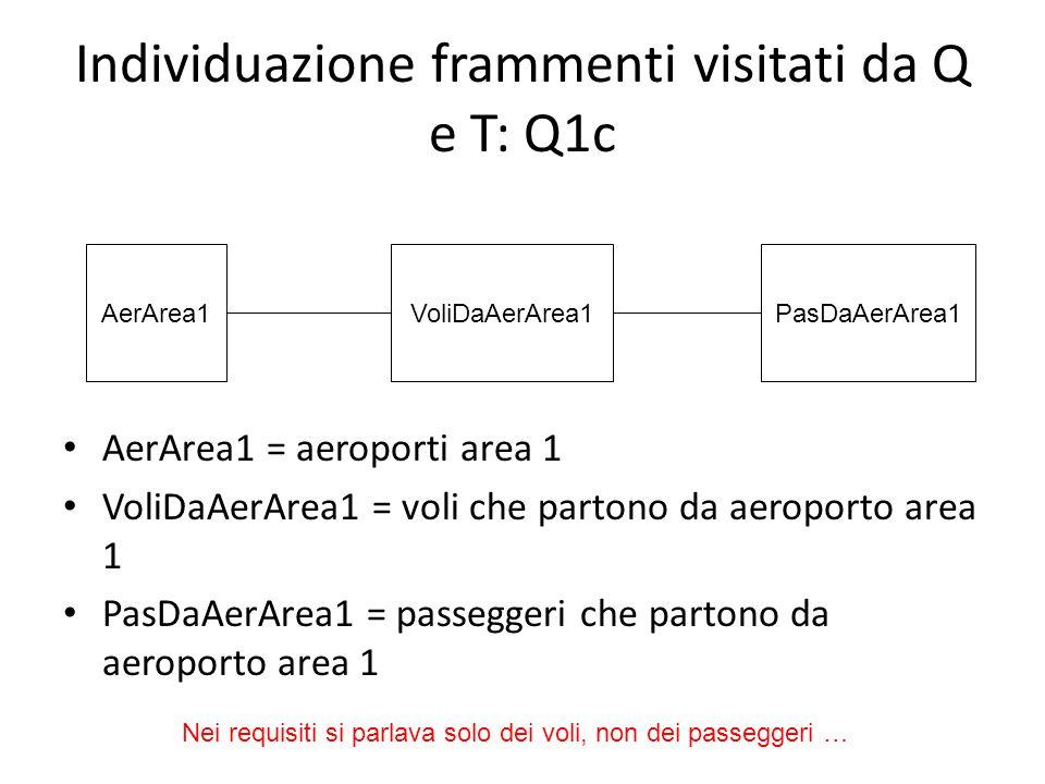 Individuazione frammenti visitati da Q e T: Q1c AerArea1 = aeroporti area 1 VoliDaAerArea1 = voli che partono da aeroporto area 1 PasDaAerArea1 = passeggeri che partono da aeroporto area 1 PasDaAerArea1VoliDaAerArea1AerArea1 Nei requisiti si parlava solo dei voli, non dei passeggeri …