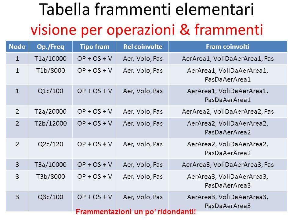 Tabella frammenti elementari visione per operazioni & frammenti NodoOp./FreqTipo framRel coinvolteFram coinvolti 1T1a/10000OP + OS + VAer, Volo, PasAe