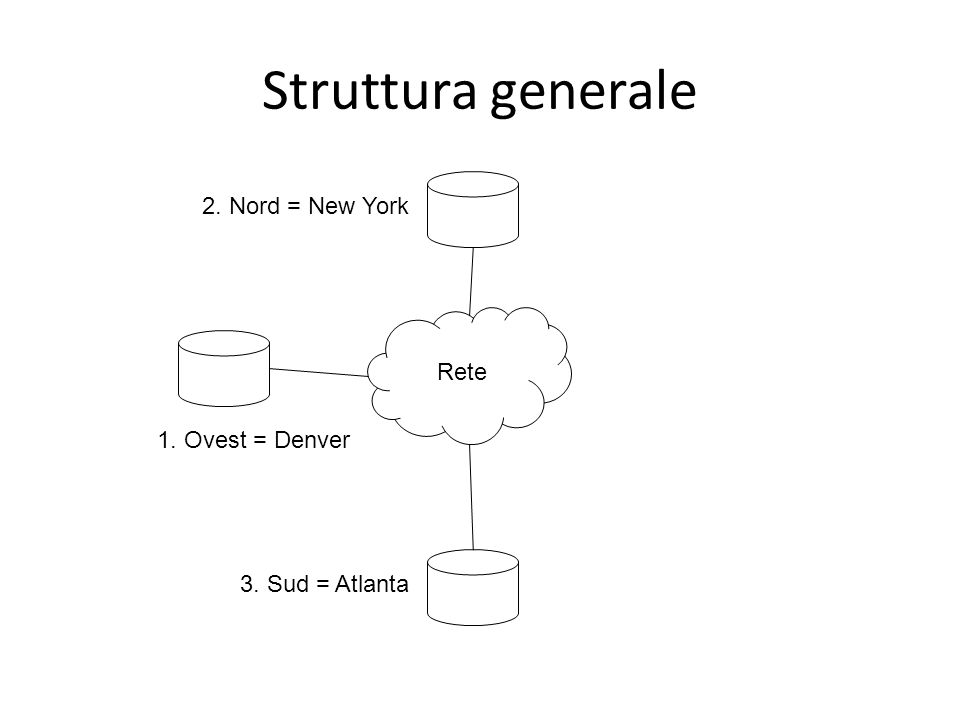 Struttura generale Rete 3. Sud = Atlanta 1. Ovest = Denver 2. Nord = New York