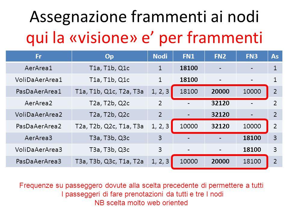 Assegnazione frammenti ai nodi qui la «visione» e' per frammenti FrOpNodiFN1FN2FN3As AerArea1T1a, T1b, Q1c118100--1 VoliDaAerArea1T1a, T1b, Q1c118100--1 PasDaAerArea1T1a, T1b, Q1c, T2a, T3a1, 2, 31810020000100002 AerArea2T2a, T2b, Q2c2-32120-2 VoliDaAerArea2T2a, T2b, Q2c2-32120-2 PasDaAerArea2T2a, T2b, Q2c, T1a, T3a1, 2, 31000032120100002 AerArea3T3a, T3b, Q3c3--181003 VoliDaAerArea3T3a, T3b, Q3c3--181003 PasDaAerArea3T3a, T3b, Q3c, T1a, T2a1, 2, 31000020000181002 Frequenze su passeggero dovute alla scelta precedente di permettere a tutti I passeggeri di fare prenotazioni da tutti e tre I nodi NB scelta molto web oriented