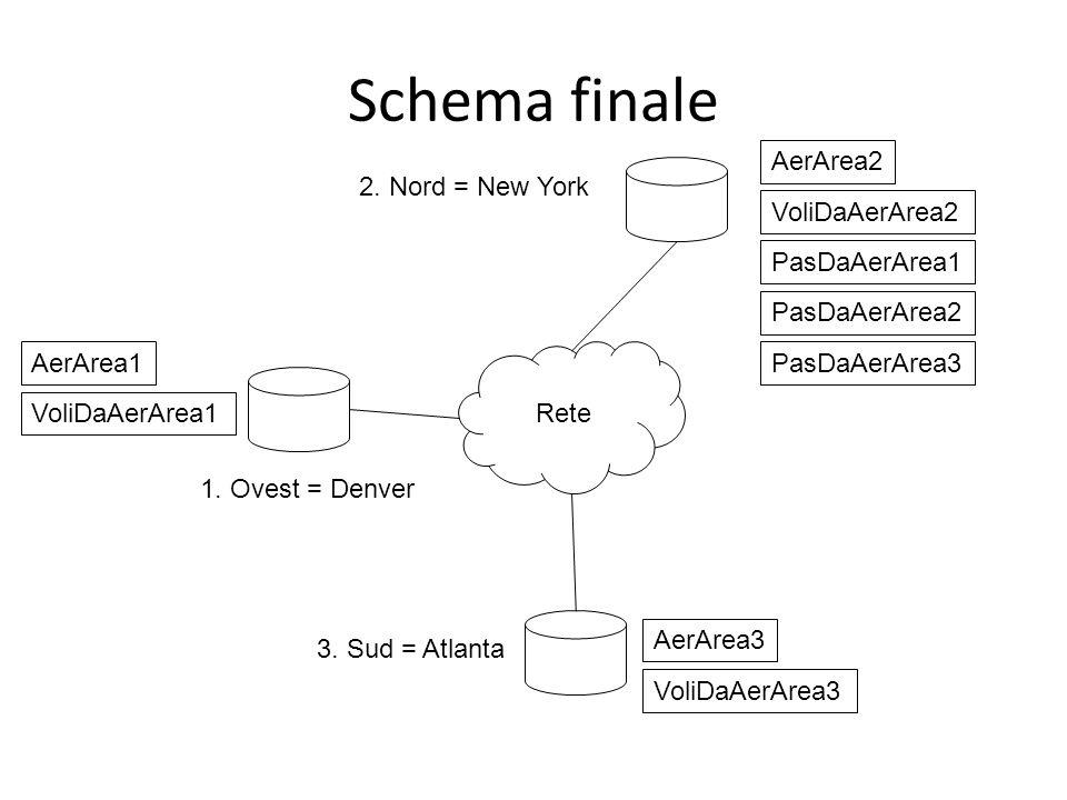 Schema finale Rete 3. Sud = Atlanta 1. Ovest = Denver 2. Nord = New York AerArea1 VoliDaAerArea1 AerArea2 AerArea3 VoliDaAerArea2 VoliDaAerArea3 PasDa