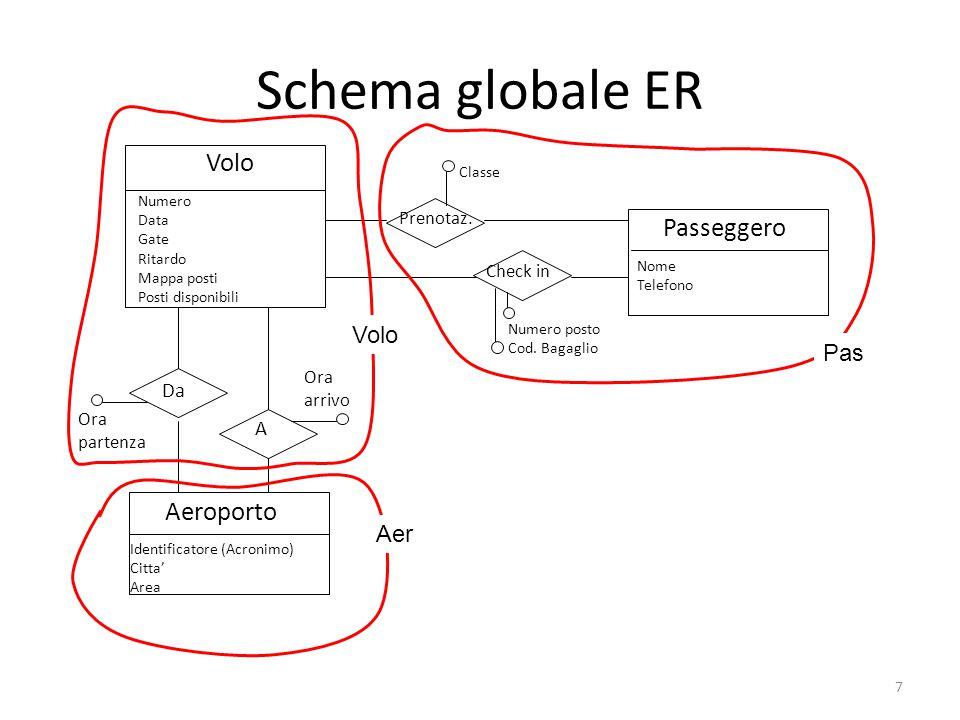 7 Schema globale ER Volo Numero Data Gate Ritardo Mappa posti Posti disponibili Aeroporto Identificatore (Acronimo) Citta' Area Da A Passeggero Nome Telefono Prenotaz.