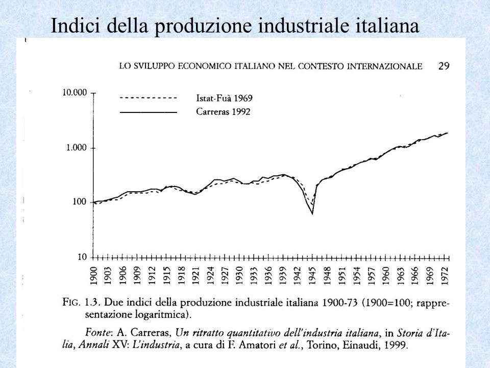 Indici della produzione industriale italiana