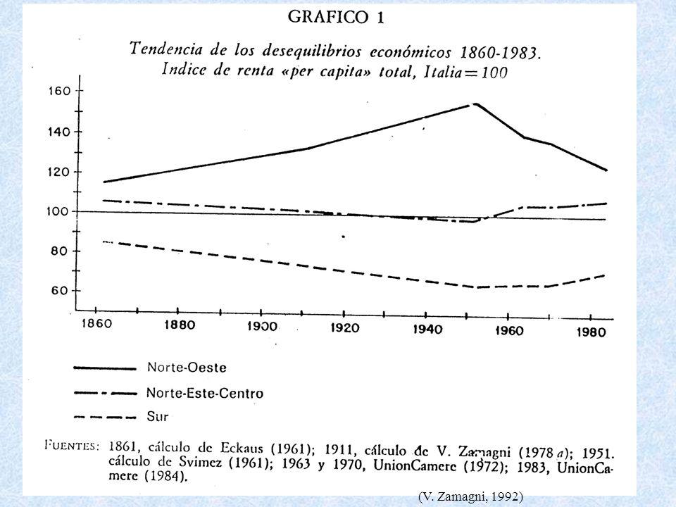 (V. Zamagni, 1992)