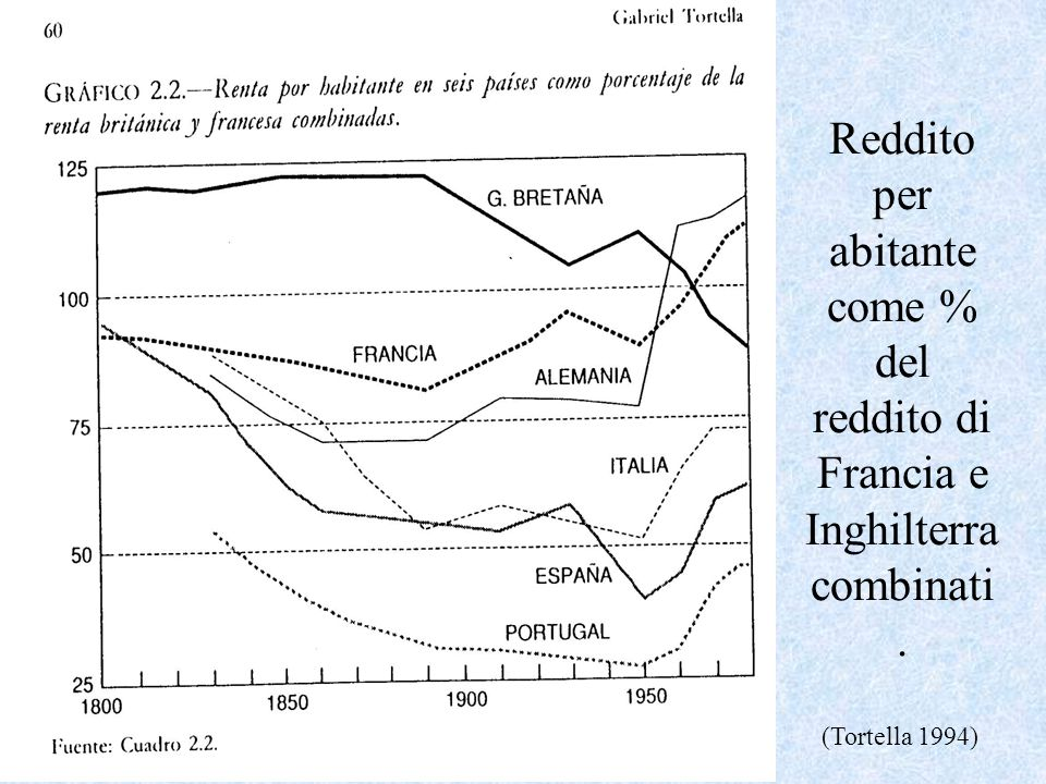 Reddito per abitante come % del reddito di Francia e Inghilterra combinati. (Tortella 1994)