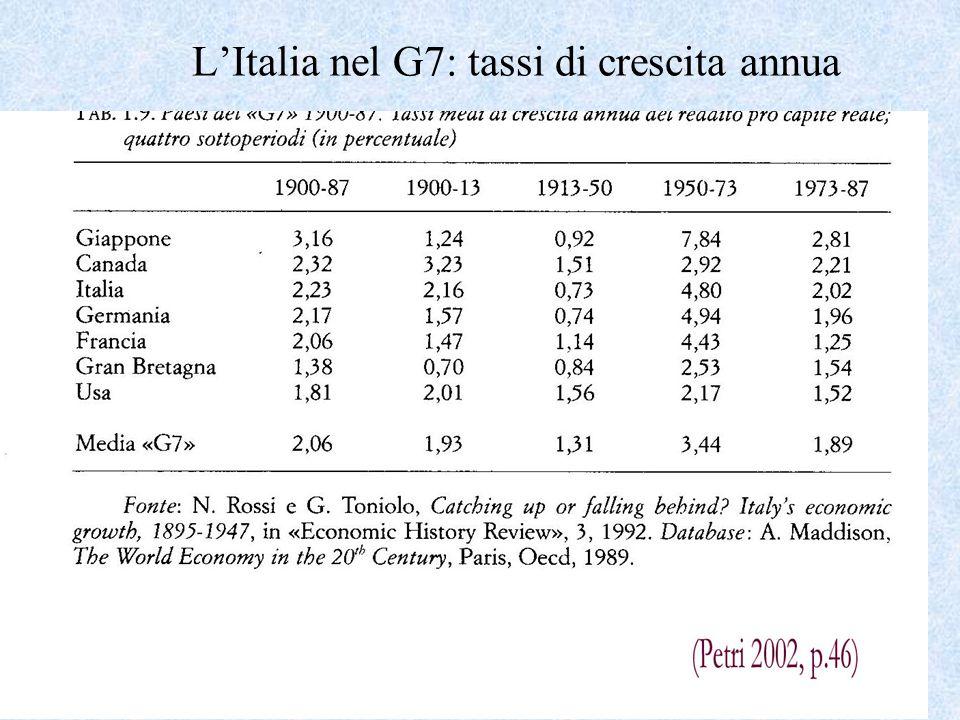 Importazioni ed esportazioni 1861-1960