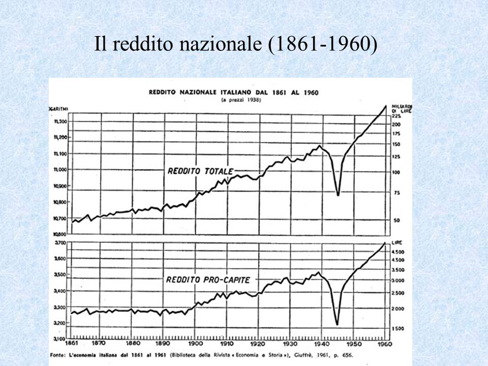 Reddito pro-capite 1861-1960