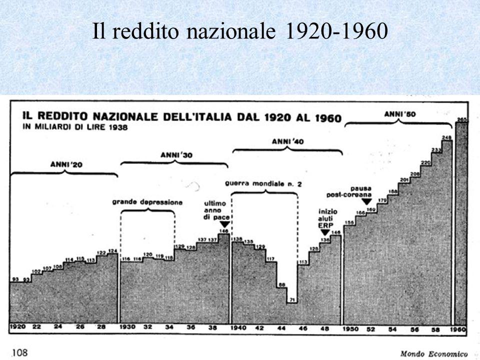 Il reddito nazionale 1920-1960