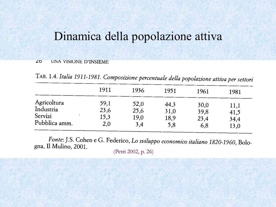 Dinamica della popolazione attiva