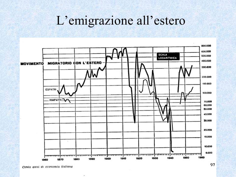 L'emigrazione all'estero